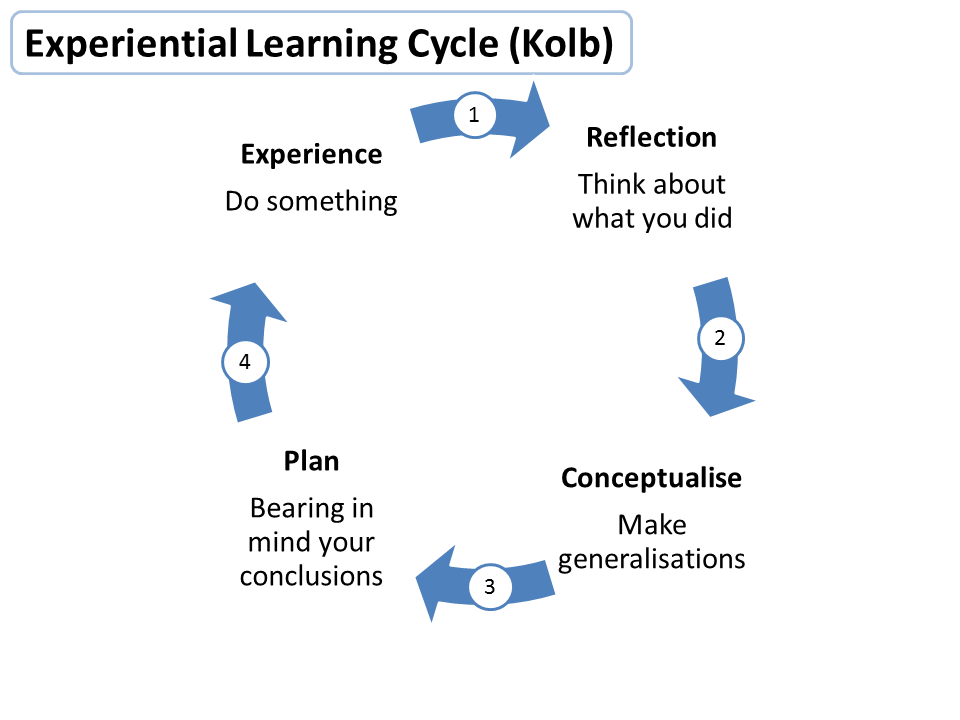 Experiential learning cycle (Kolb)