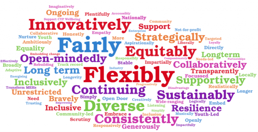 Word cloud in which flexibly, fairly and innovatively are the three largest words