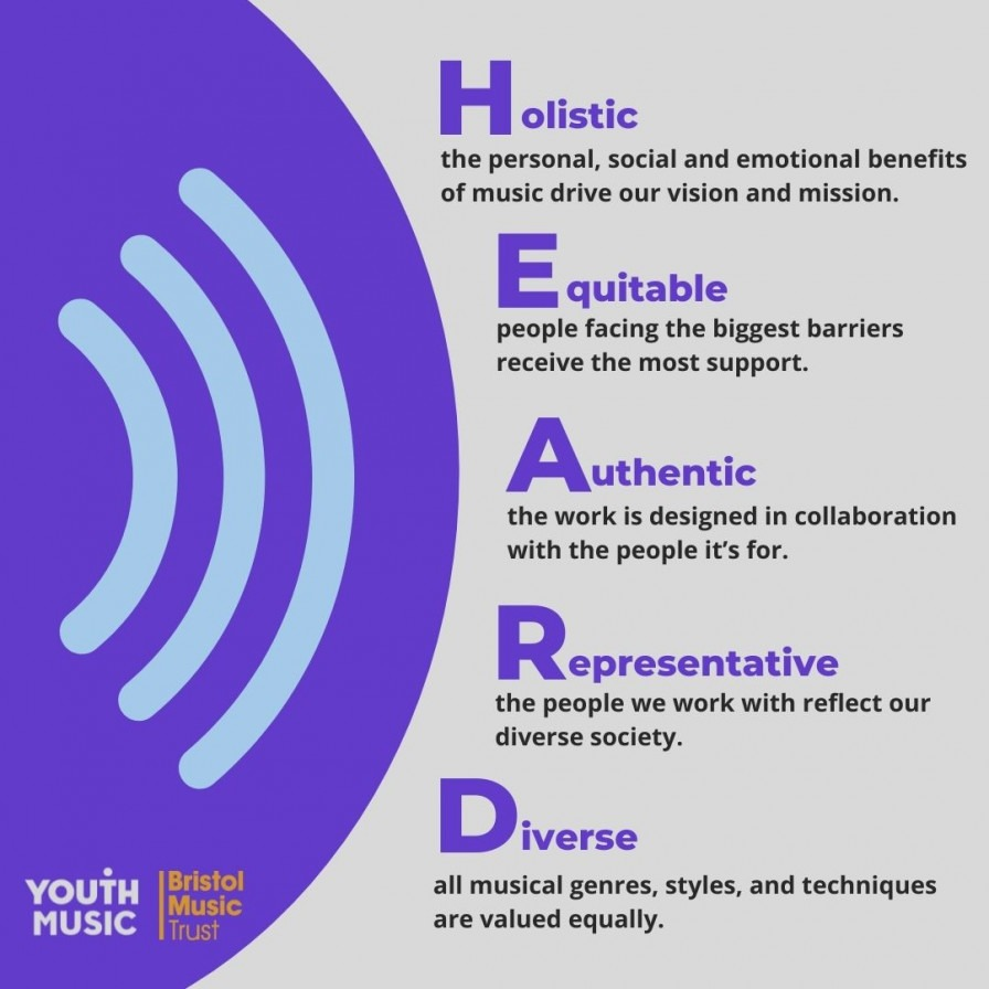 Diagram showing an inclusive music education model which used the acronym of heard. H stands for holistic, E stands for equitable, A stands for authentic, R stands for representative and D stands for diverse