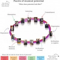 Absorption, a facet of musical potential