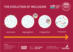 The stages and indicators of inclusion in music services and hubs